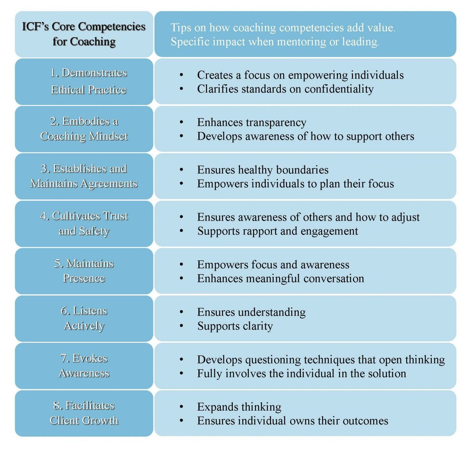 ICF Core Competencies
