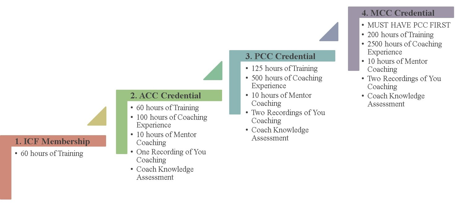 CCC-ICF-Requirements